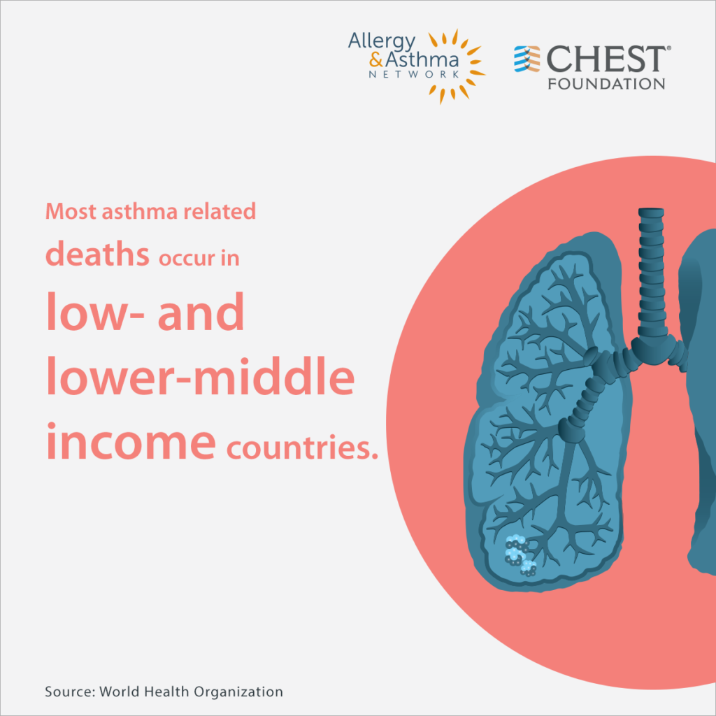 Most asthma related deaths occur in low and lower-middle income countries