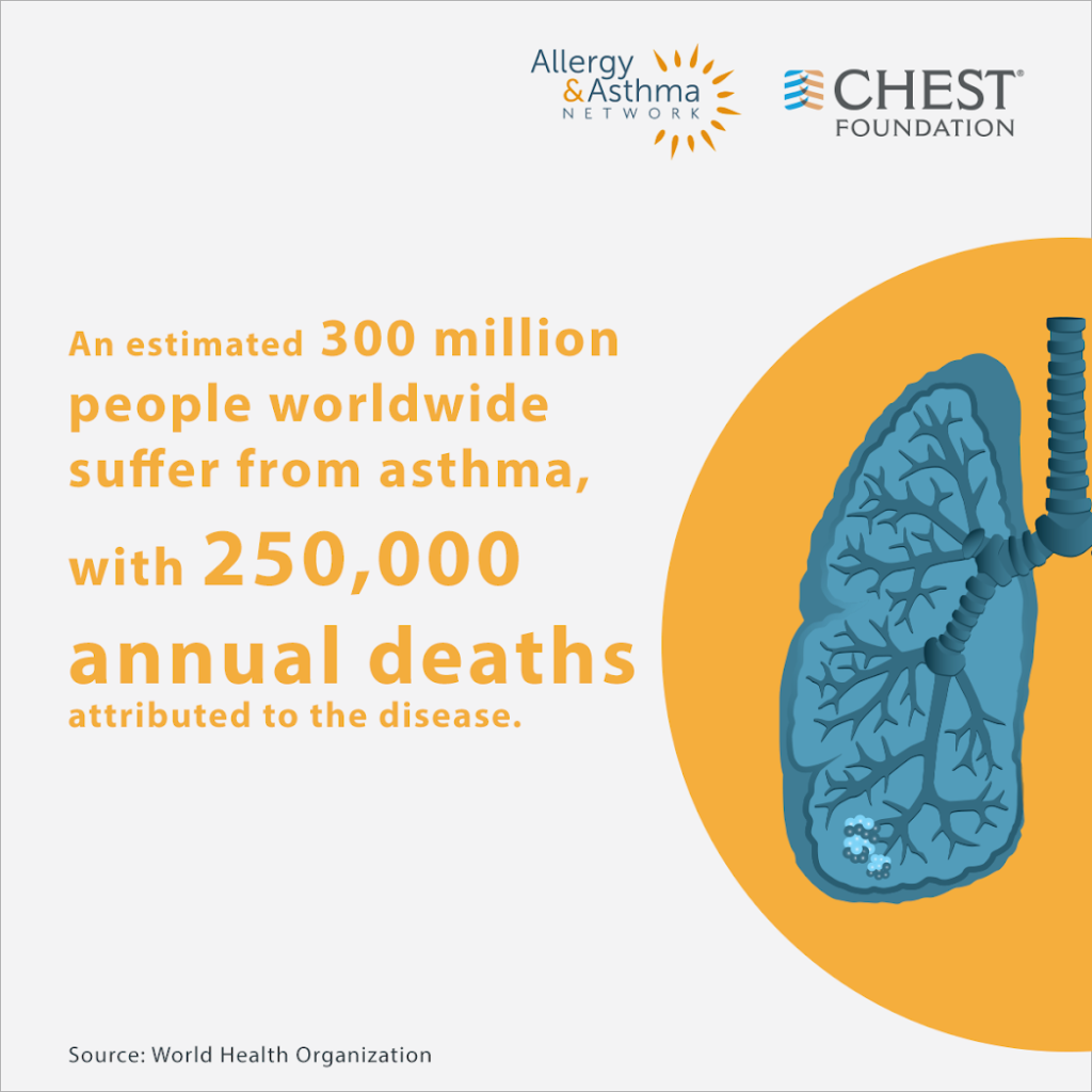 An estimated 300 million people suffer from asthma